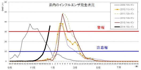 インフルエンザ流行警報を発令中(県からの情報)